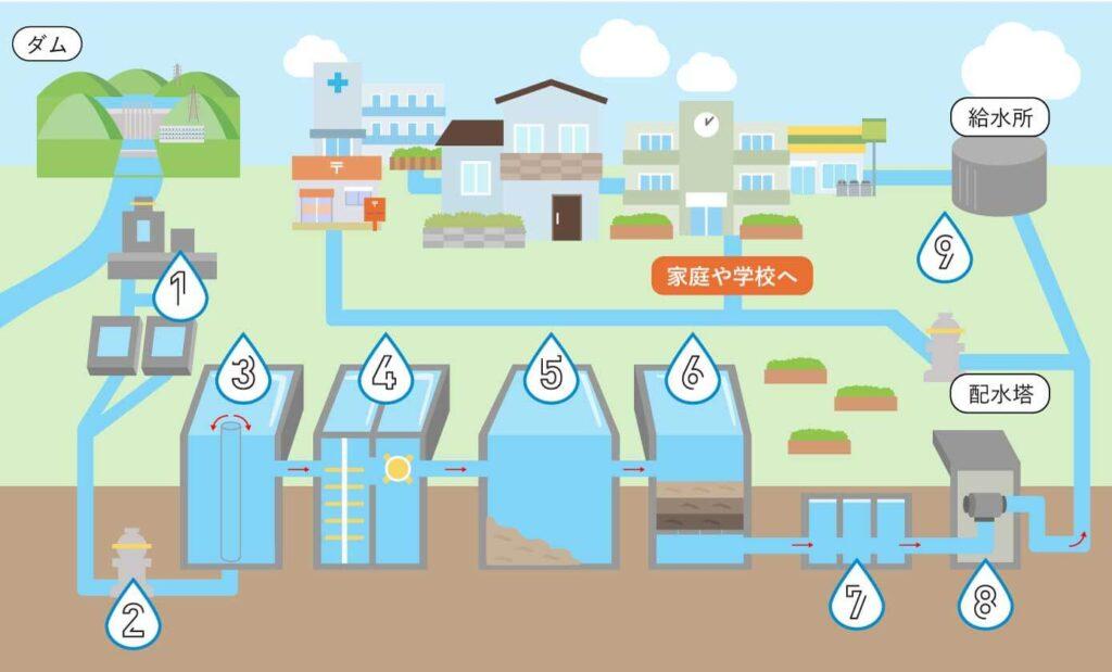 安心安全な水道水になるまで
